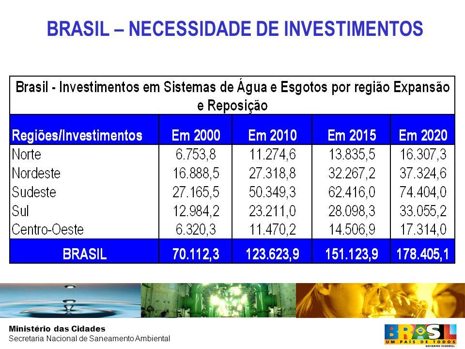 Ministério das Cidades Secretaria Nacional de Saneamento Ambiental BRASIL – NECESSIDADE DE INVESTIMENTOS