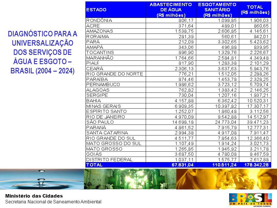 Ministério das Cidades Secretaria Nacional de Saneamento Ambiental DIAGNÓSTICO PARA A UNIVERSALIZAÇÃO DOS SERVIÇOS DE ÁGUA E ESGOTO – BRASIL (2004 – 2024)