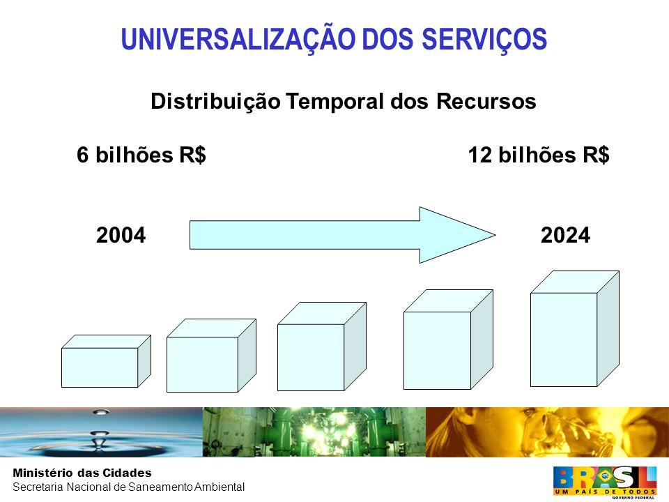 Ministério das Cidades Secretaria Nacional de Saneamento Ambiental Distribuição Temporal dos Recursos 6 bilhões R$ 12 bilhões R$ 2004 2024 UNIVERSALIZAÇÃO DOS SERVIÇOS