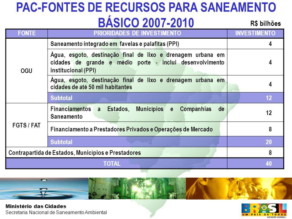Ministério das Cidades Secretaria Nacional de Saneamento Ambiental FONTEPRIORIDADES DE INVESTIMENTOINVESTIMENTO OGU Saneamento integrado em favelas e palafitas (PPI)4 Água, esgoto, destinação final de lixo e drenagem urbana em cidades de grande e médio porte - inclui desenvolvimento institucional (PPI) 4 Água, esgoto, destinação final de lixo e drenagem urbana em cidades de até 50 mil habitantes 4 Subtotal12 FGTS / FAT Financiamentos a Estados, Municípios e Companhias de Saneamento 12 Financiamento a Prestadores Privados e Operações de Mercado 8 Subtotal20 Contrapartida de Estados, Municípios e Prestadores8 TOTAL40 PAC-FONTES DE RECURSOS PARA SANEAMENTO BÁSICO 2007-2010 R$ bilhões