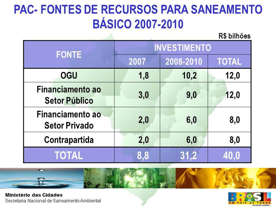 Ministério das Cidades Secretaria Nacional de Saneamento Ambiental FONTE INVESTIMENTO 20072008-2010TOTAL OGU1,810,212,0 Financiamento ao Setor Público 3,09,012,0 Financiamento ao Setor Privado 2,06,08,0 Contrapartida2,06,08,0 TOTAL8,831,240,0 PAC- FONTES DE RECURSOS PARA SANEAMENTO BÁSICO 2007-2010 R$ bilhões