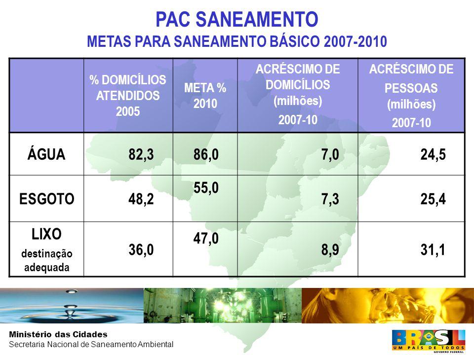Ministério das Cidades Secretaria Nacional de Saneamento Ambiental % DOMICÍLIOS ATENDIDOS 2005 META % 2010 ACRÉSCIMO DE DOMICÍLIOS (milhões) 2007-10 ACRÉSCIMO DE PESSOAS (milhões) 2007-10 ÁGUA82,386,07,024,5 ESGOTO48,2 55,0 7,325,4 LIXO destinação adequada 36,0 47,0 8,931,1 PAC SANEAMENTO METAS PARA SANEAMENTO BÁSICO 2007-2010