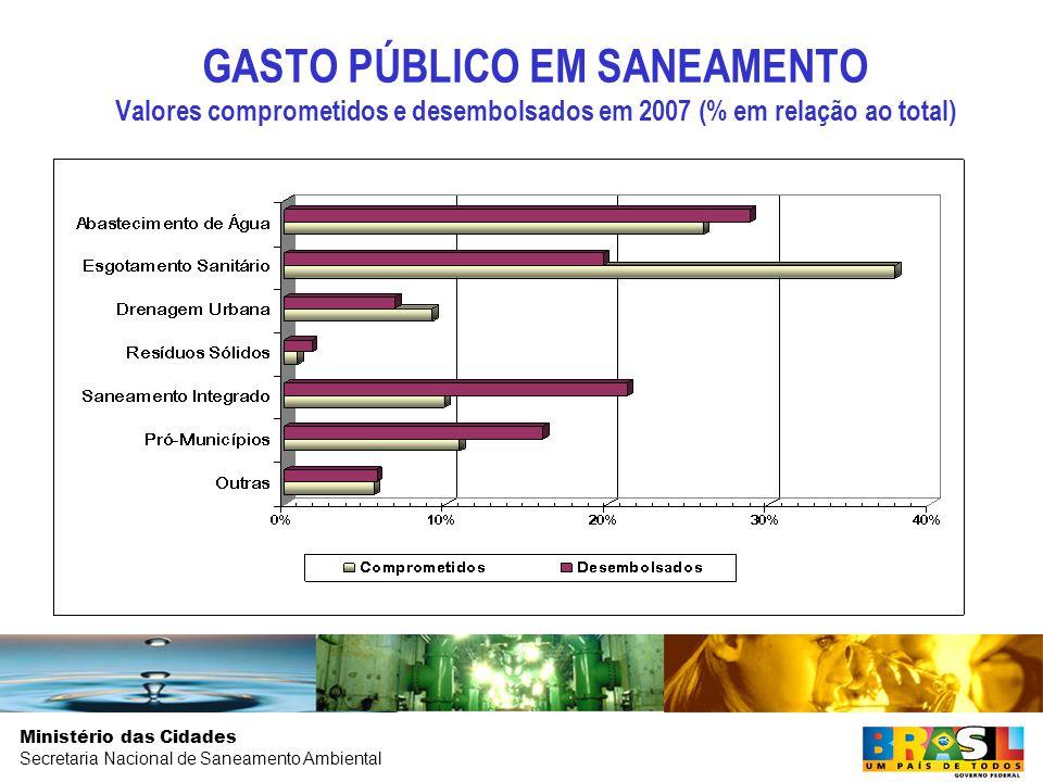 Ministério das Cidades Secretaria Nacional de Saneamento Ambiental GASTO PÚBLICO EM SANEAMENTO Valores comprometidos e desembolsados em 2007 (% em relação ao total)