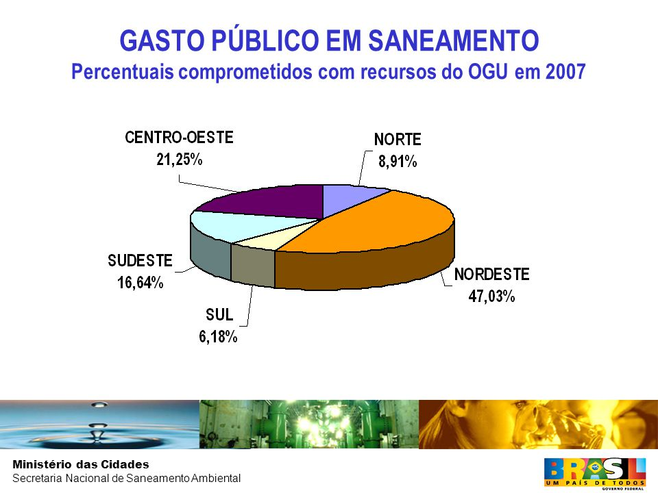 Ministério das Cidades Secretaria Nacional de Saneamento Ambiental GASTO PÚBLICO EM SANEAMENTO Percentuais comprometidos com recursos do OGU em 2007
