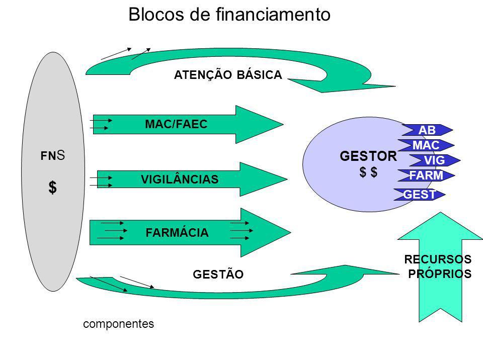 FN S $ GESTOR $ MAC/FAEC VIGILÂNCIAS FARMÁCIA ATENÇÃO BÁSICA GESTÃO RECURSOS PRÓPRIOS Blocos de financiamento AB MAC VIG FARM GEST componentes