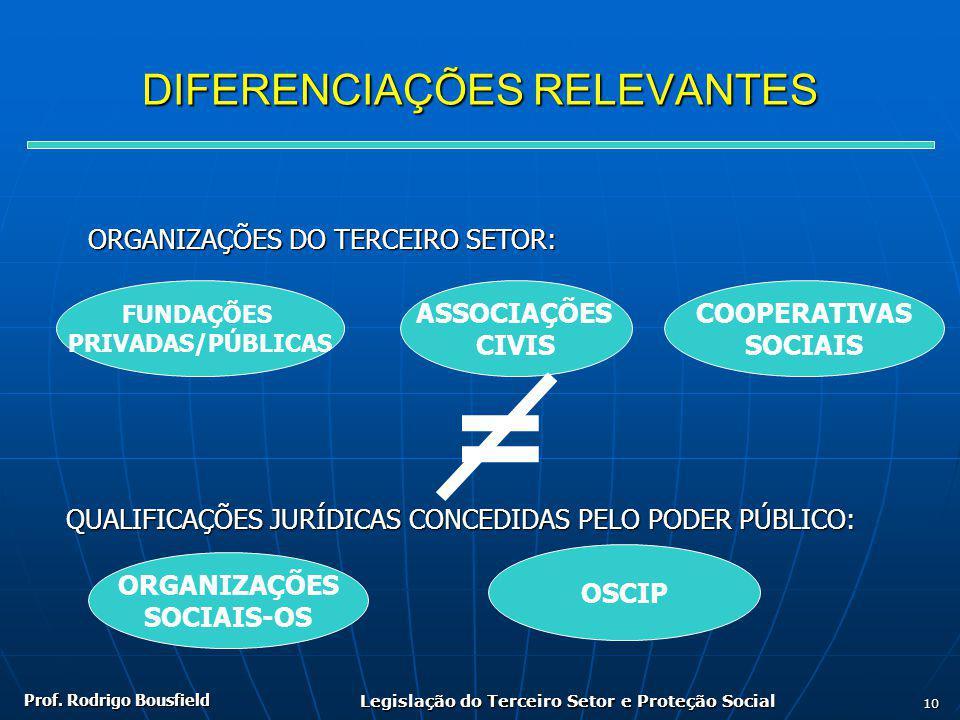 Prof. Rodrigo Bousfield Legislação do Terceiro Setor e Proteção Social 10 DIFERENCIAÇÕES RELEVANTES ORGANIZAÇÕES DO TERCEIRO SETOR: FUNDAÇÕES PRIVADAS