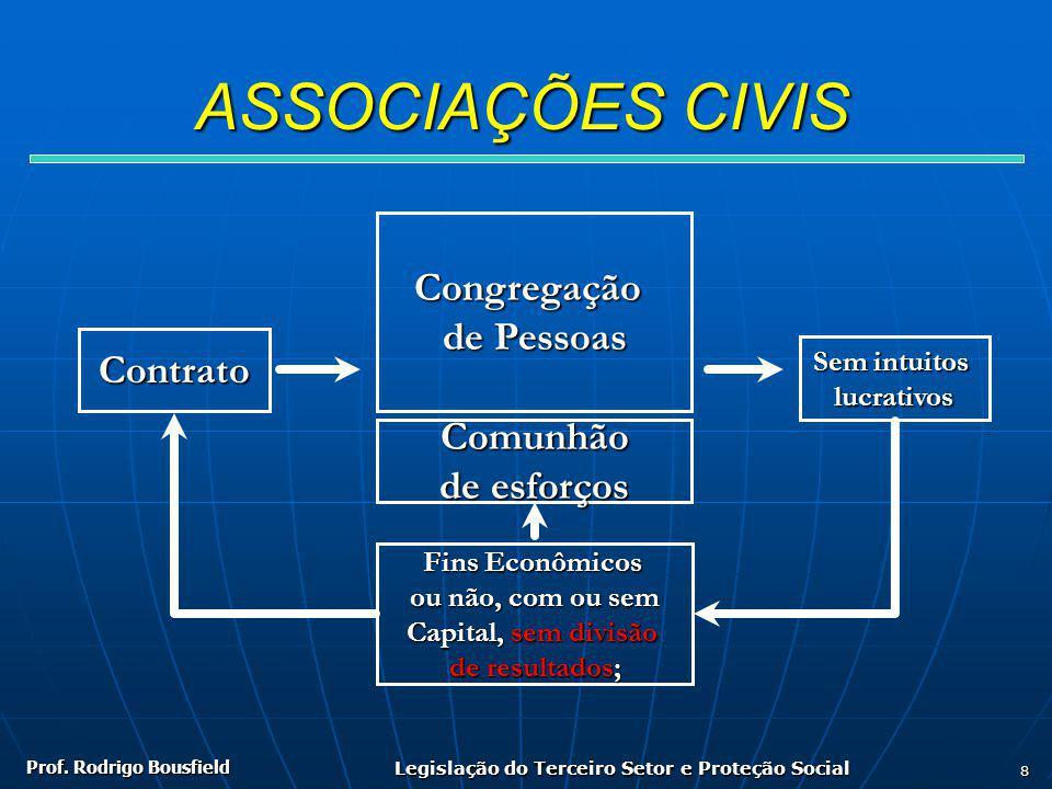 Prof. Rodrigo Bousfield Legislação do Terceiro Setor e Proteção Social 8 ASSOCIAÇÕES CIVIS Contrato Congregação de Pessoas Sem intuitos lucrativos Fin