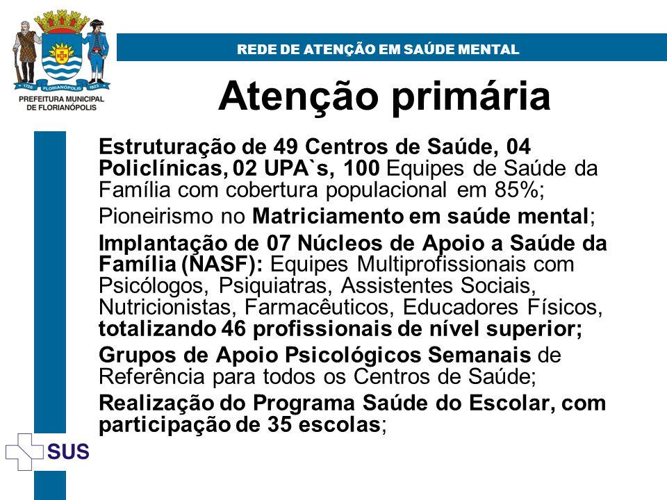 Atenção primária REDE DE ATENÇÃO EM SAÚDE MENTAL Estruturação de 49 Centros de Saúde, 04 Policlínicas, 02 UPA`s, 100 Equipes de Saúde da Família com c