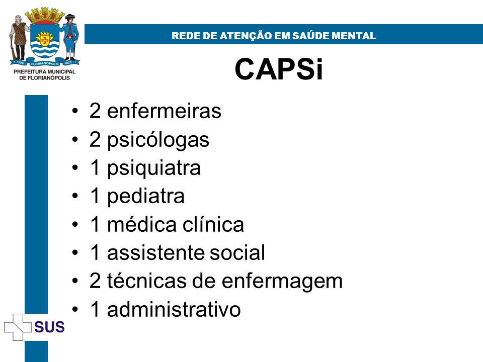 CAPSi REDE DE ATENÇÃO EM SAÚDE MENTAL 2 enfermeiras 2 psicólogas 1 psiquiatra 1 pediatra 1 médica clínica 1 assistente social 2 técnicas de enfermagem 1 administrativo