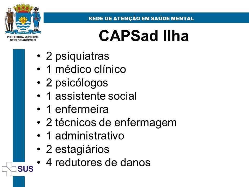 CAPSad Ilha REDE DE ATENÇÃO EM SAÚDE MENTAL 2 psiquiatras 1 médico clínico 2 psicólogos 1 assistente social 1 enfermeira 2 técnicos de enfermagem 1 administrativo 2 estagiários 4 redutores de danos