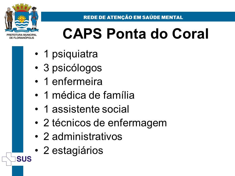 CAPS Ponta do Coral REDE DE ATENÇÃO EM SAÚDE MENTAL 1 psiquiatra 3 psicólogos 1 enfermeira 1 médica de família 1 assistente social 2 técnicos de enfermagem 2 administrativos 2 estagiários