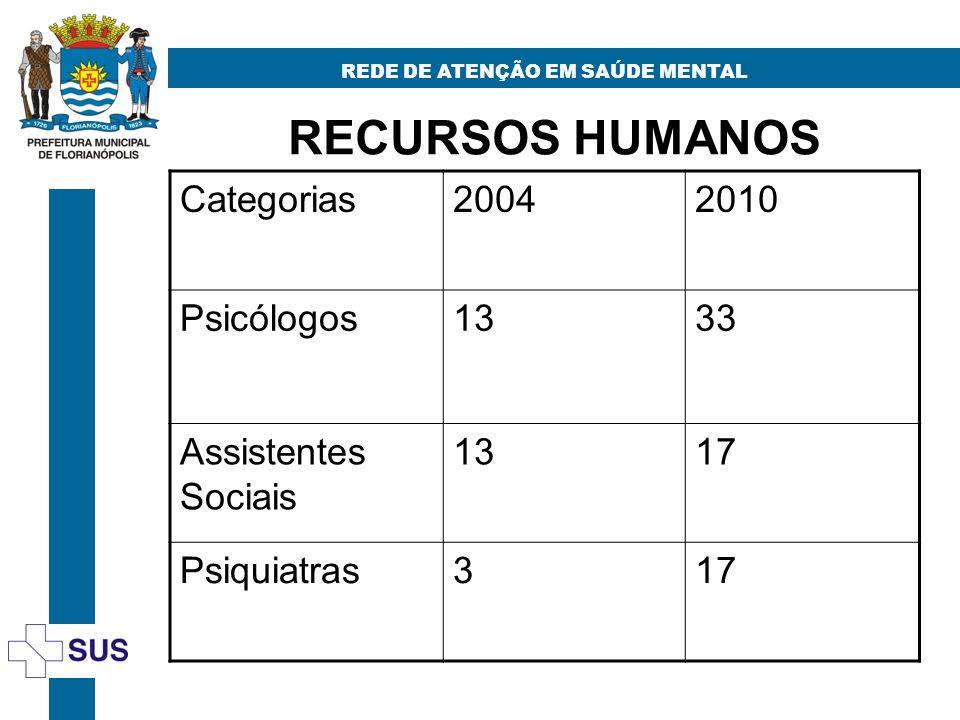 RECURSOS HUMANOS REDE DE ATENÇÃO EM SAÚDE MENTAL Categorias20042010 Psicólogos1333 Assistentes Sociais 1317 Psiquiatras317