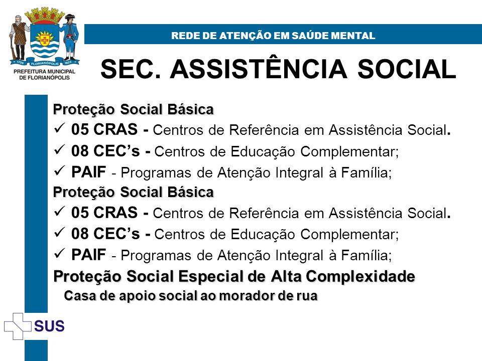 SEC. ASSISTÊNCIA SOCIAL REDE DE ATENÇÃO EM SAÚDE MENTAL Proteção Social Básica 05 CRAS - Centros de Referência em Assistência Social. 08 CECs - Centro
