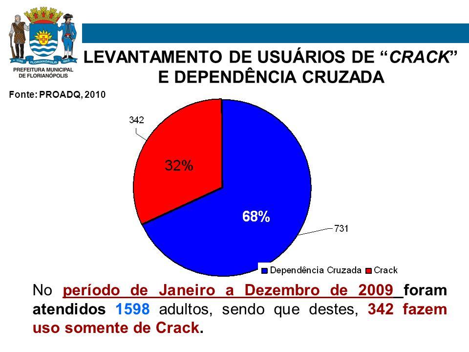 LEVANTAMENTO DE USUÁRIOS DE CRACK E DEPENDÊNCIA CRUZADA No período de Janeiro a Dezembro de 2009 foram atendidos 1598 adultos, sendo que destes, 342 fazem uso somente de Crack.
