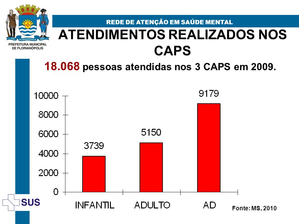 ATENDIMENTOS REALIZADOS NOS CAPS REDE DE ATENÇÃO EM SAÚDE MENTAL 18.068 pessoas atendidas nos 3 CAPS em 2009. Fonte: MS, 2010