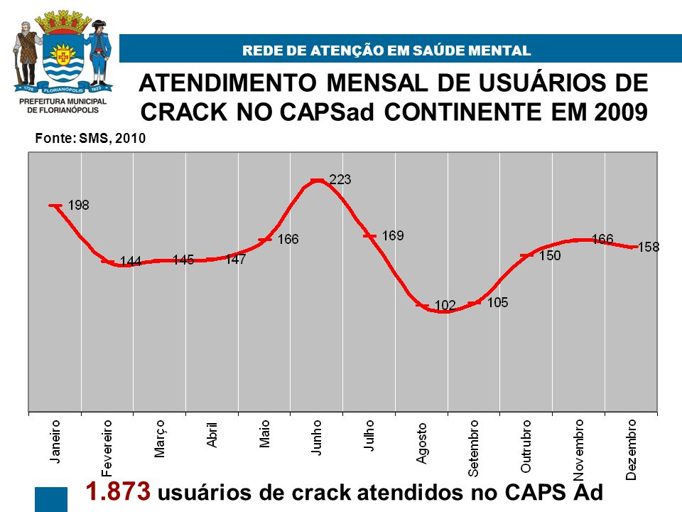 ATENDIMENTO MENSAL DE USUÁRIOS DE CRACK NO CAPSad CONTINENTE EM 2009 REDE DE ATENÇÃO EM SAÚDE MENTAL 1.873 usuários de crack atendidos no CAPS Ad Fonte: SMS, 2010