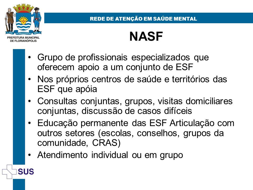 NASF REDE DE ATENÇÃO EM SAÚDE MENTAL Grupo de profissionais especializados que oferecem apoio a um conjunto de ESF Nos próprios centros de saúde e ter