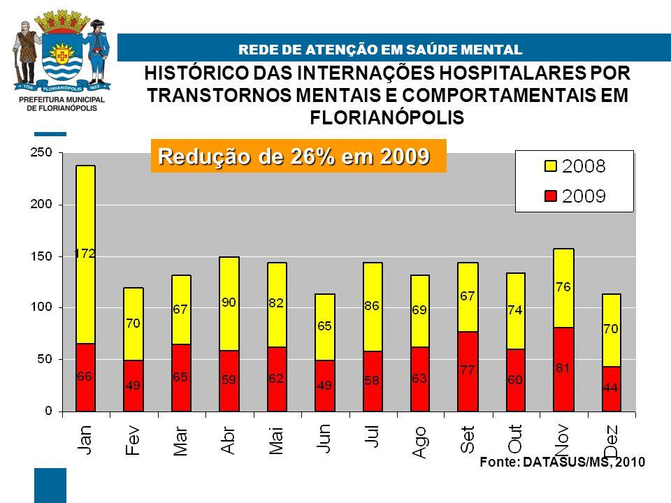 HISTÓRICO DAS INTERNAÇÕES HOSPITALARES POR TRANSTORNOS MENTAIS E COMPORTAMENTAIS EM FLORIANÓPOLIS REDE DE ATENÇÃO EM SAÚDE MENTAL Redução de 26% em 2009 Fonte: DATASUS/MS, 2010