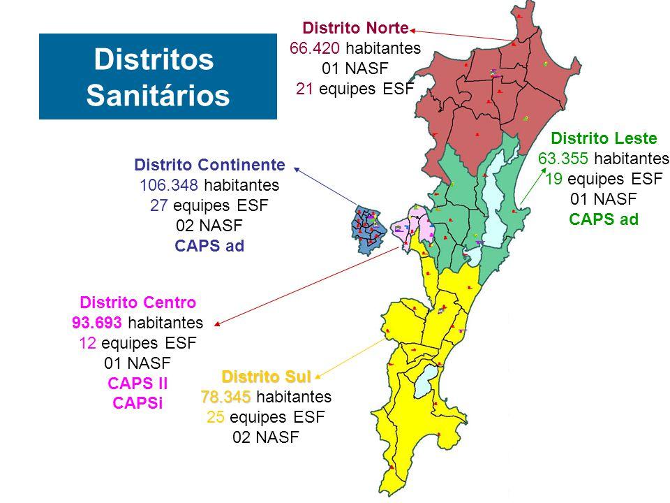 Distrito Continente 106.348 habitantes 27 equipes ESF 02 NASF CAPS ad Distrito Centro 93.693 habitantes 12 equipes ESF 01 NASF CAPS II CAPSi Distrito