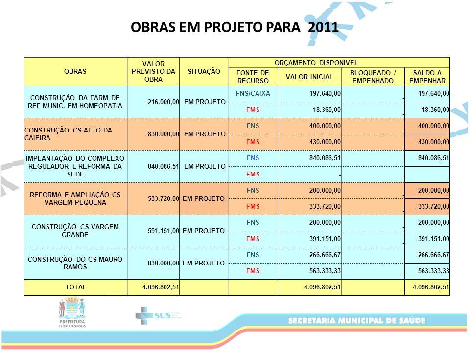 OBRAS VALOR PREVISTO DA OBRA SITUAÇÃO ORÇAMENTO DISPONIVEL FONTE DE RECURSO VALOR INICIAL BLOQUEADO / EMPENHADO SALDO A EMPENHAR CONSTRUÇÃO DA FARM DE REF MUNIC.