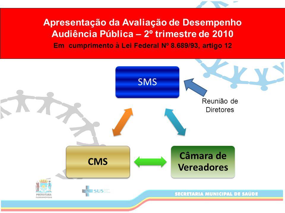 SMS Câmara de Vereadores CMS Apresentação da Avaliação de Desempenho Audiência Pública – 2º trimestre de 2010 Em cumprimento à Lei Federal Nº 8.689/93, artigo 12 Reunião de Diretores