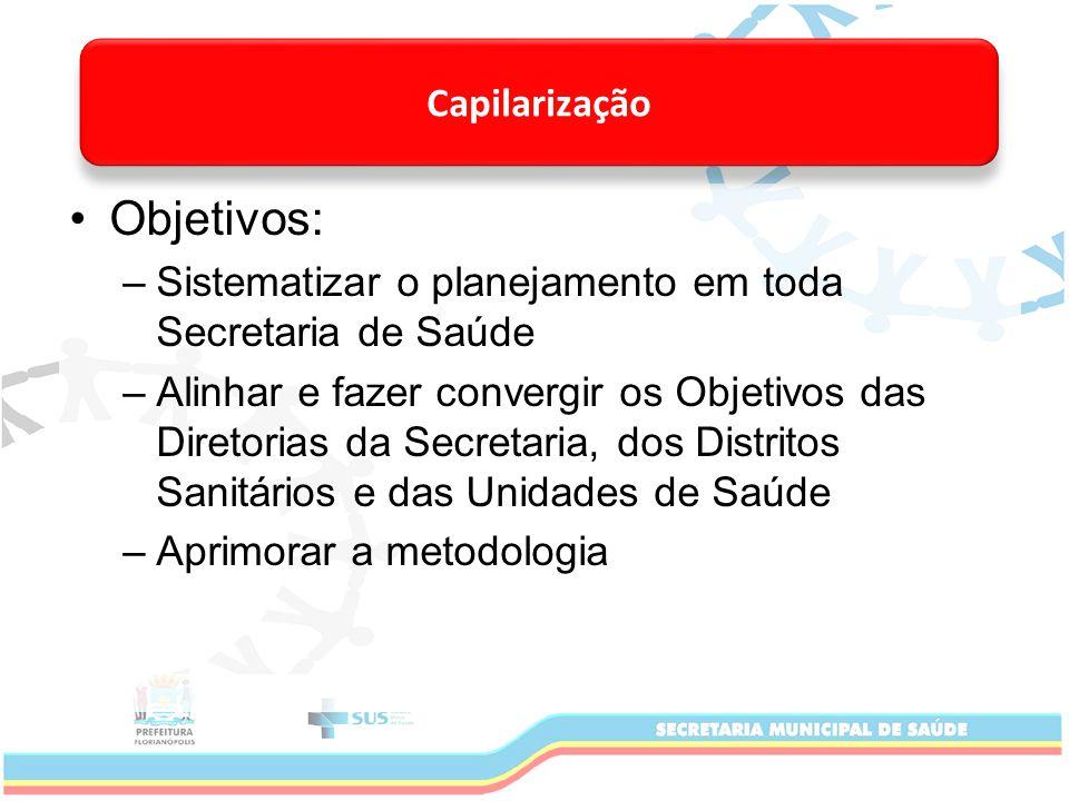 Objetivos: –Sistematizar o planejamento em toda Secretaria de Saúde –Alinhar e fazer convergir os Objetivos das Diretorias da Secretaria, dos Distritos Sanitários e das Unidades de Saúde –Aprimorar a metodologia Capilarização