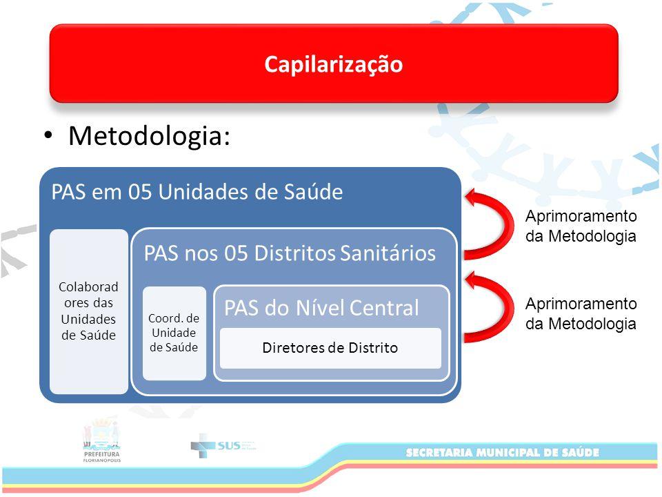 Metodologia: PAS em 05 Unidades de Saúde Colaborad ores das Unidades de Saúde PAS nos 05 Distritos Sanitários Coord.