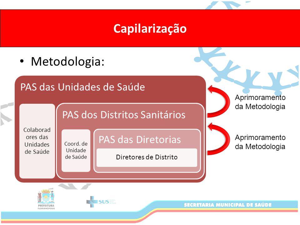 Capilarização Metodologia: PAS das Unidades de Saúde Colaborad ores das Unidades de Saúde PAS dos Distritos Sanitários Coord.