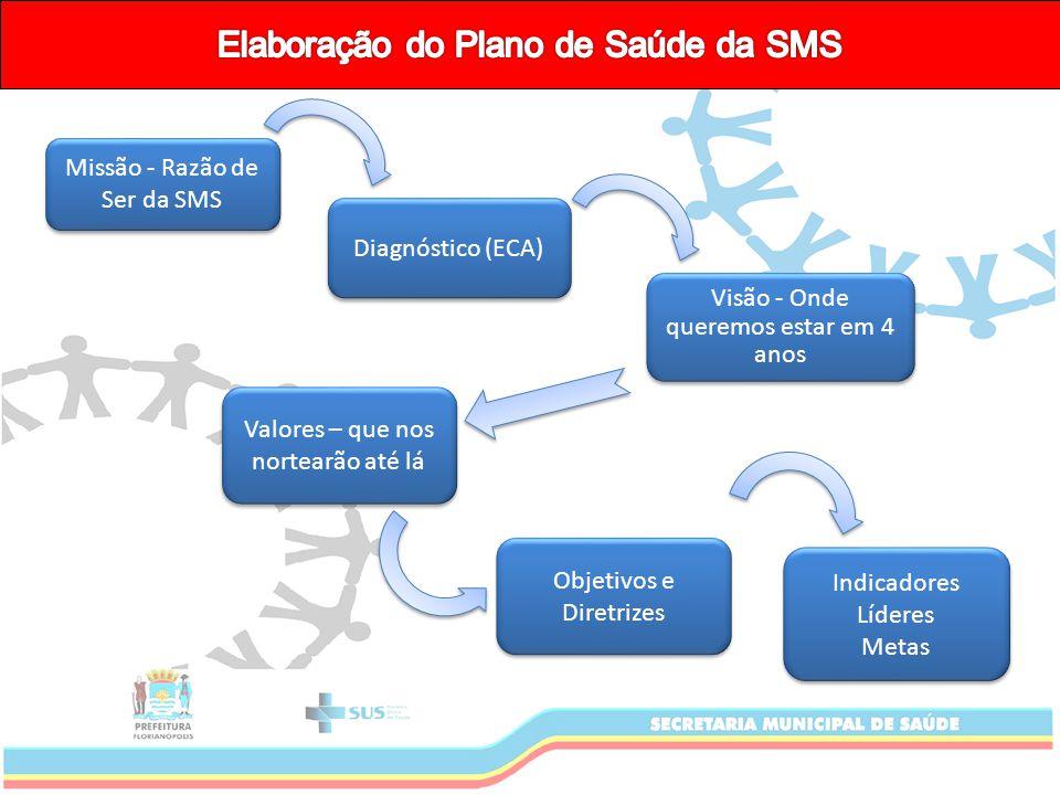 Missão - Razão de Ser da SMS Diagnóstico (ECA) Visão - Onde queremos estar em 4 anos Valores – que nos nortearão até lá Objetivos e Diretrizes Indicadores Líderes Metas Indicadores Líderes Metas