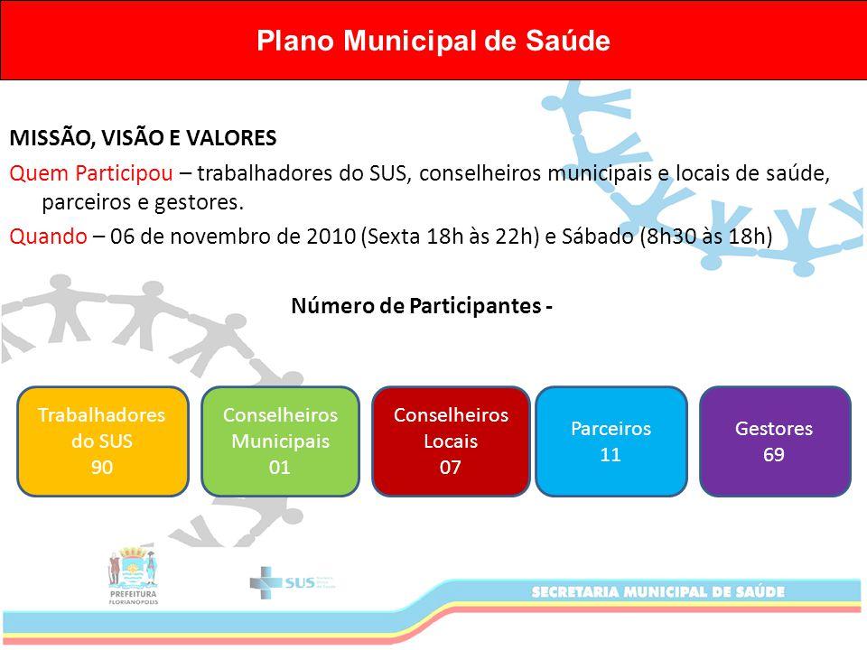 MISSÃO, VISÃO E VALORES Quem Participou – trabalhadores do SUS, conselheiros municipais e locais de saúde, parceiros e gestores.