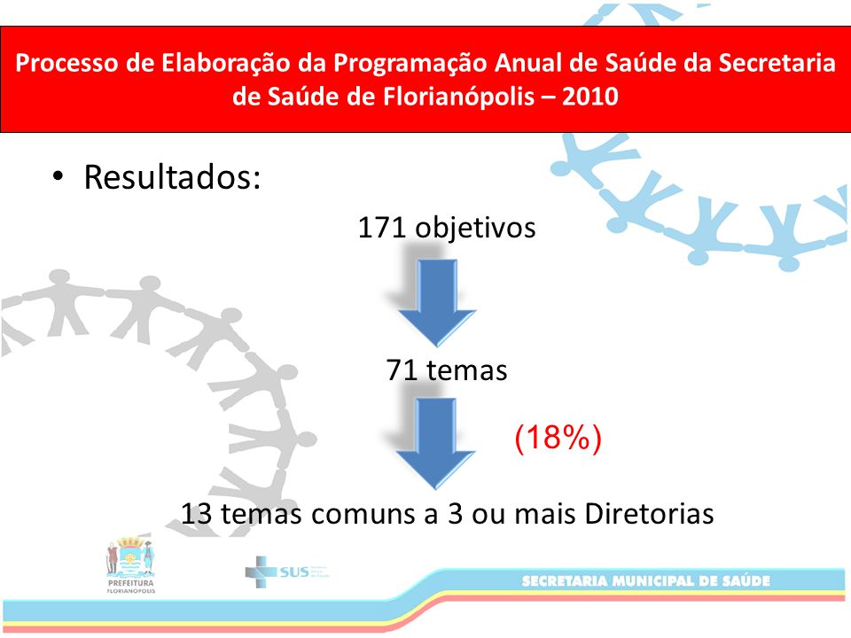 Macro-Objetivo: – As diversas áreas da secretaria precisam trabalhar articuladas; Processo de Elaboração da Programação Anual de Saúde da Secretaria de Saúde de Florianópolis – 2010 Fortalecimento da Rede de Saúde