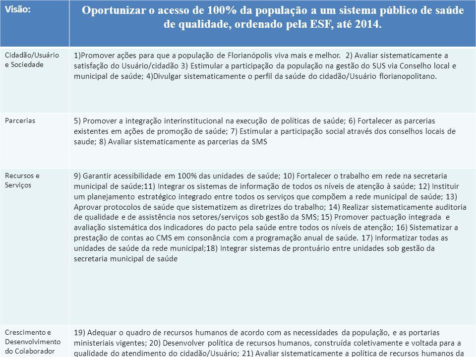 Visão: Oportunizar o acesso de 100% da população a um sistema público de saúde de qualidade, ordenado pela ESF, até 2014.
