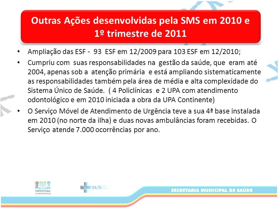 Outras Ações desenvolvidas pela SMS em 2010 e 1º trimestre de 2011 Ampliação das ESF - 93 ESF em 12/2009 para 103 ESF em 12/2010; Cumpriu com suas responsabilidades na gestão da saúde, que eram até 2004, apenas sob a atenção primária e está ampliando sistematicamente as responsabilidades também pela área de média e alta complexidade do Sistema Único de Saúde.