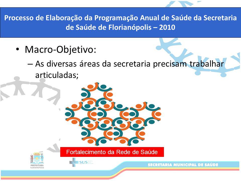Fortalecimento da Rede de Saúde de Florianópolis