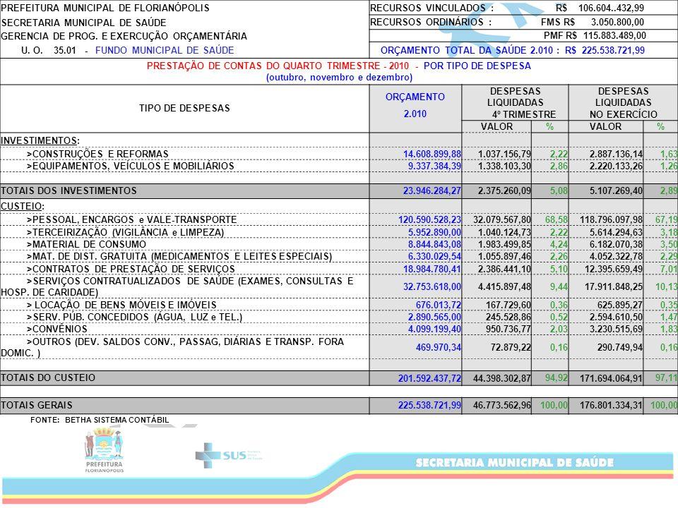 PREFEITURA MUNICIPAL DE FLORIANÓPOLIS RECURSOS VINCULADOS : R$ 106.604..432,99 SECRETARIA MUNICIPAL DE SAÚDE RECURSOS ORDINÁRIOS : FMS R$ 3.050.800,00 GERENCIA DE PROG.