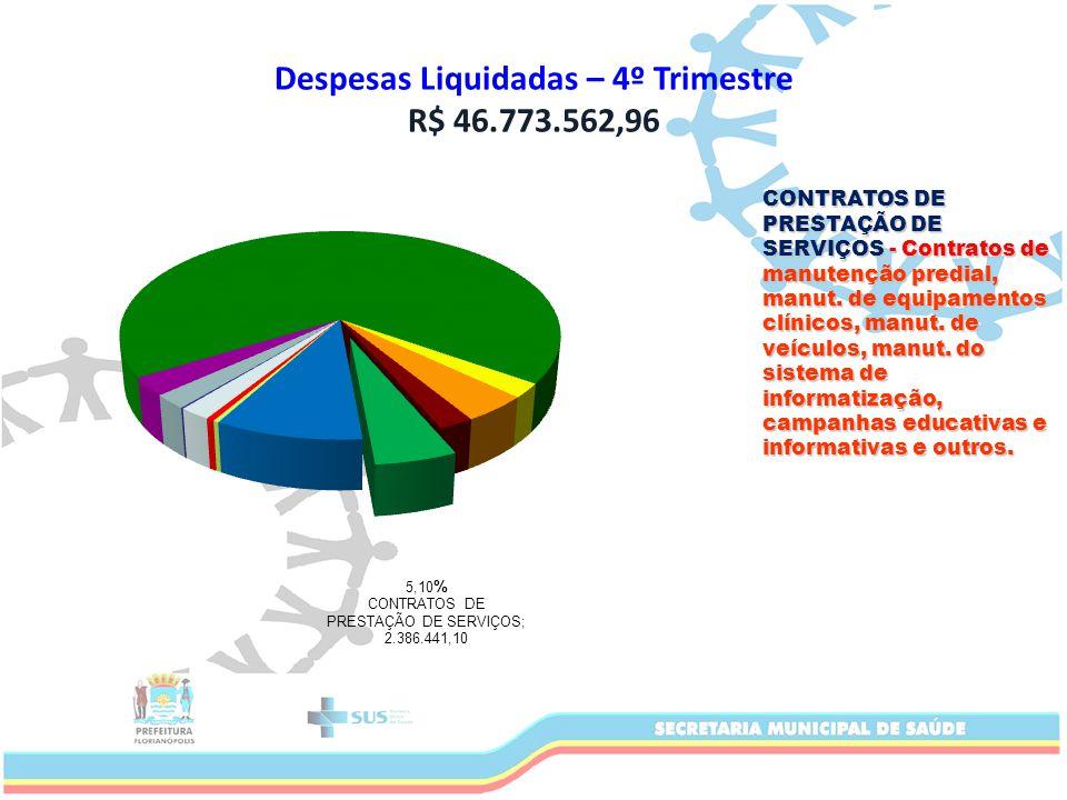 Despesas Liquidadas – 4º Trimestre R$ 46.773.562,96 CONTRATOS DE PRESTAÇÃO DE SERVIÇOS - Contratos de manutenção predial, manut.