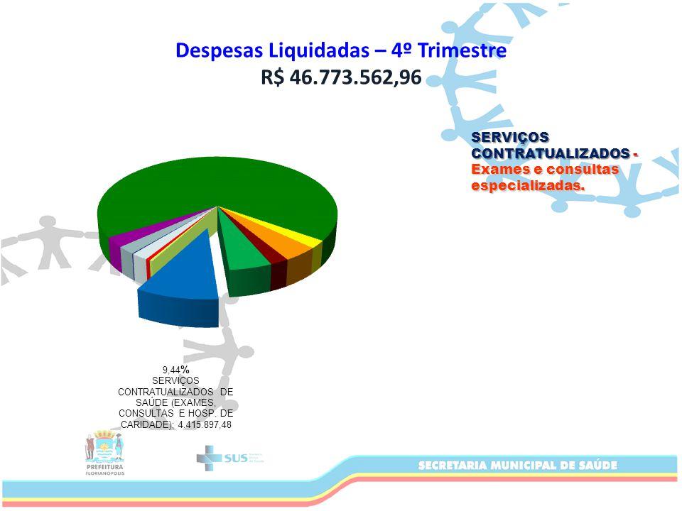 Despesas Liquidadas – 4º Trimestre R$ 46.773.562,96 SERVIÇOS CONTRATUALIZADOS - Exames e consultas especializadas.
