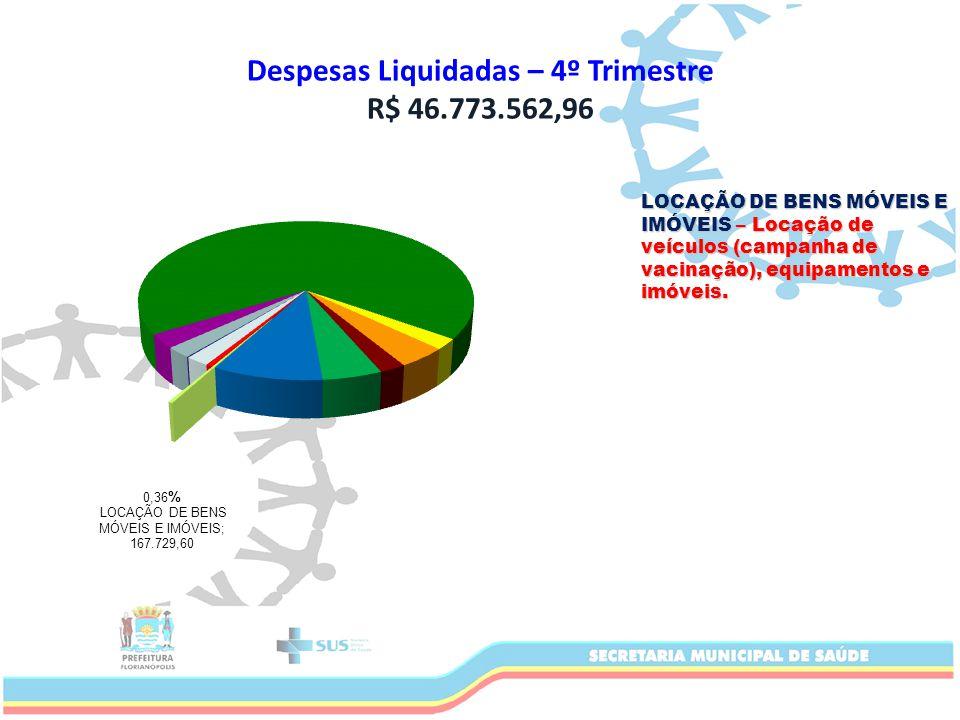 Despesas Liquidadas – 4º Trimestre R$ 46.773.562,96 LOCAÇÃO DE BENS MÓVEIS E IMÓVEIS – Locação de veículos (campanha de vacinação), equipamentos e imóveis.