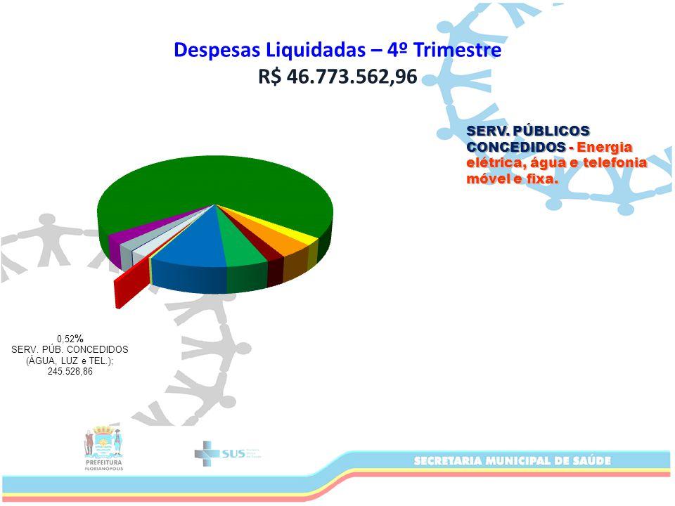 Despesas Liquidadas – 4º Trimestre R$ 46.773.562,96 SERV.