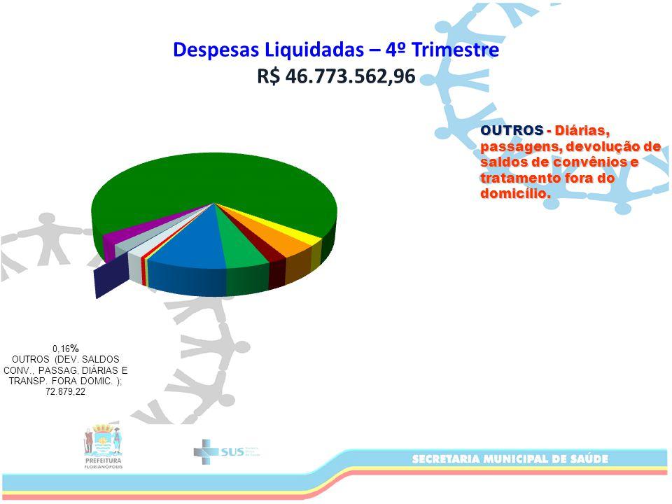 Despesas Liquidadas – 4º Trimestre R$ 46.773.562,96 OUTROS - Diárias, passagens, devolução de saldos de convênios e tratamento fora do domicílio.