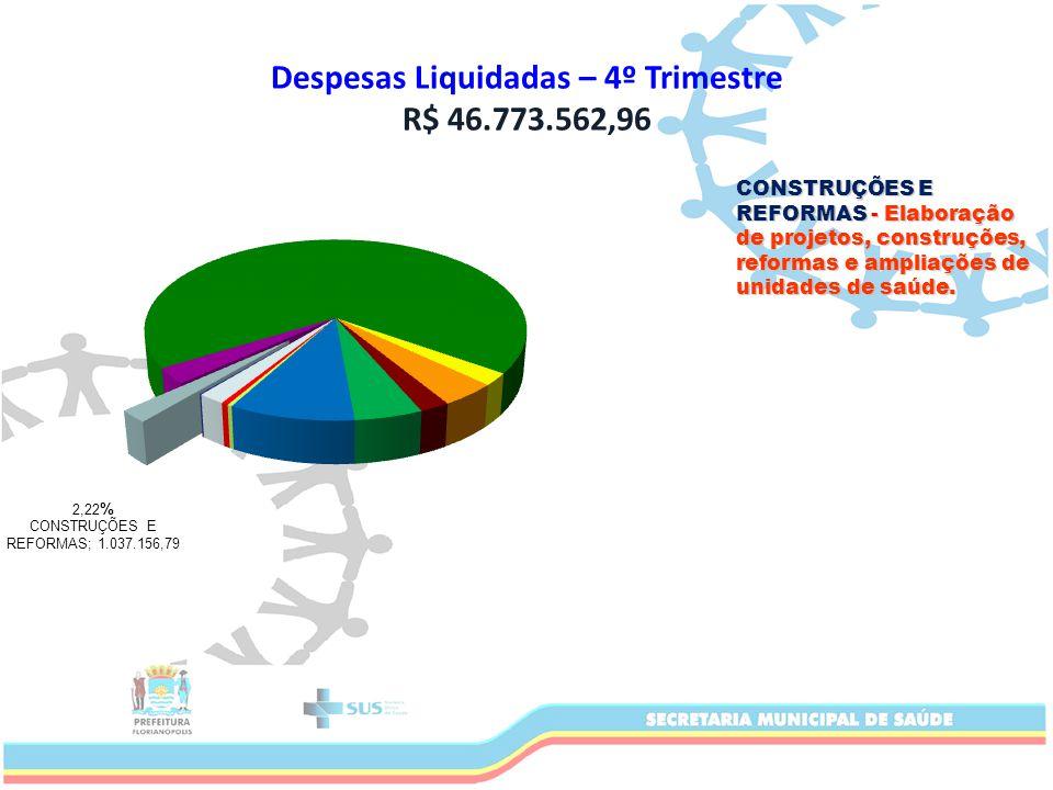 Despesas Liquidadas – 4º Trimestre R$ 46.773.562,96 CONSTRUÇÕES E REFORMAS - Elaboração de projetos, construções, reformas e ampliações de unidades de saúde.