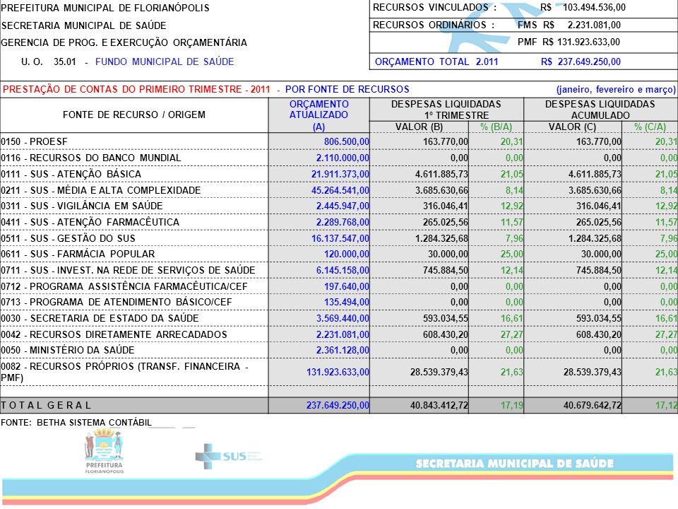 PREFEITURA MUNICIPAL DE FLORIANÓPOLIS RECURSOS VINCULADOS : R$ 103.494.536,00 SECRETARIA MUNICIPAL DE SAÚDE RECURSOS ORDINÁRIOS : FMS R$ 2.231.081,00 GERENCIA DE PROG.
