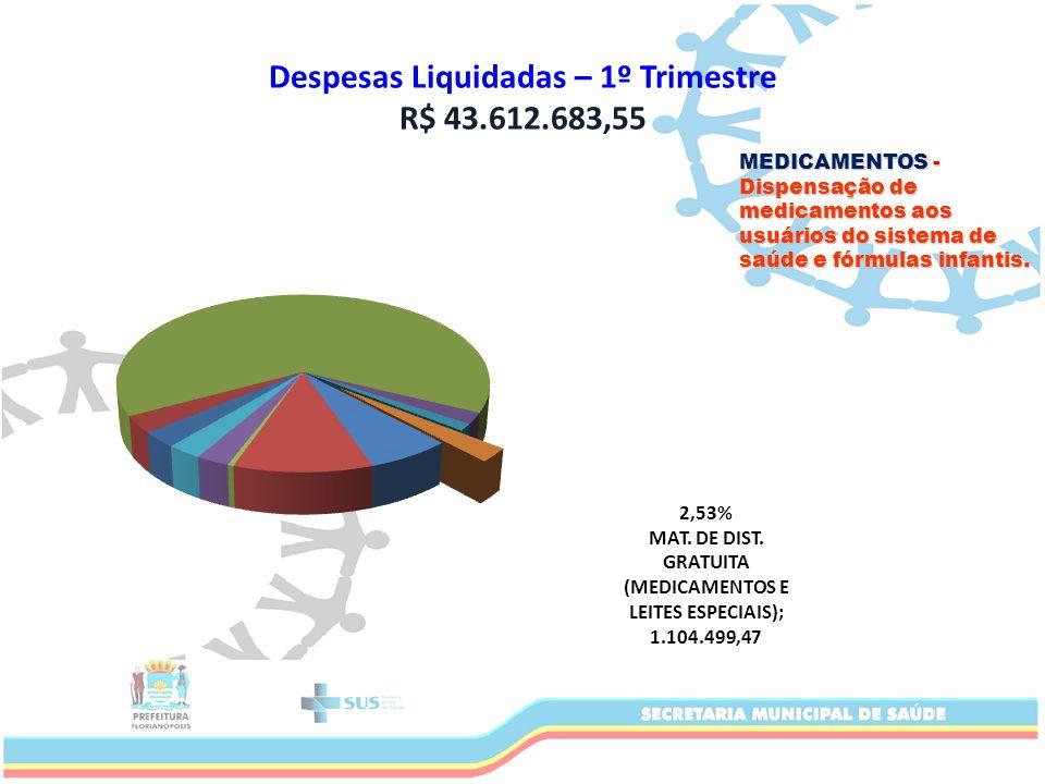Despesas Liquidadas – 1º Trimestre R$ 43.612.683,55 MEDICAMENTOS - Dispensação de medicamentos aos usuários do sistema de saúde e fórmulas infantis.