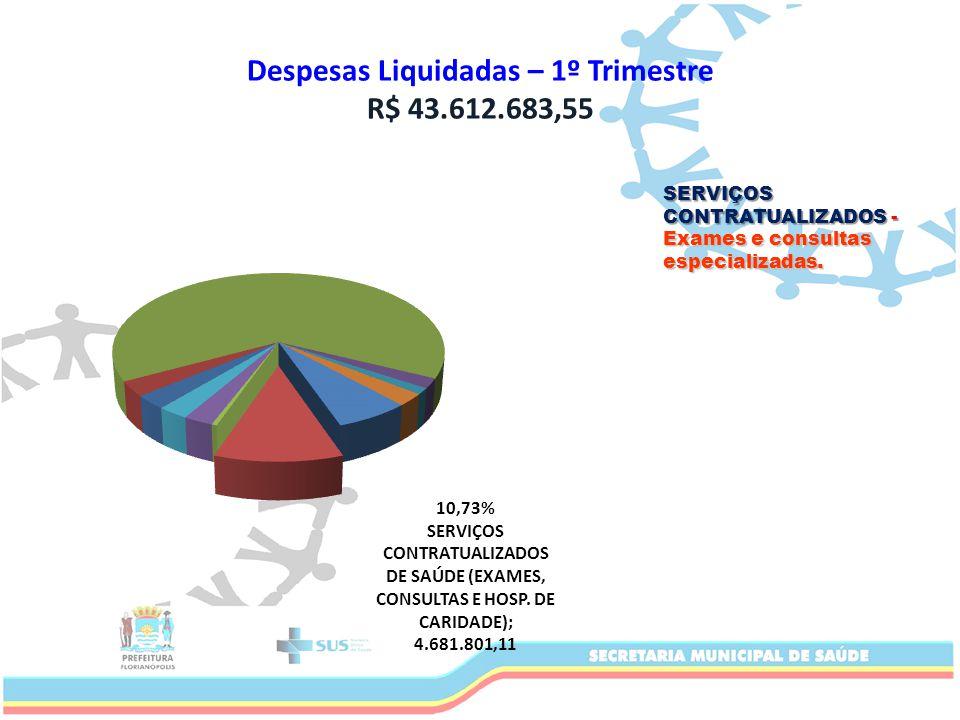 Despesas Liquidadas – 1º Trimestre R$ 43.612.683,55 SERVIÇOS CONTRATUALIZADOS - Exames e consultas especializadas.