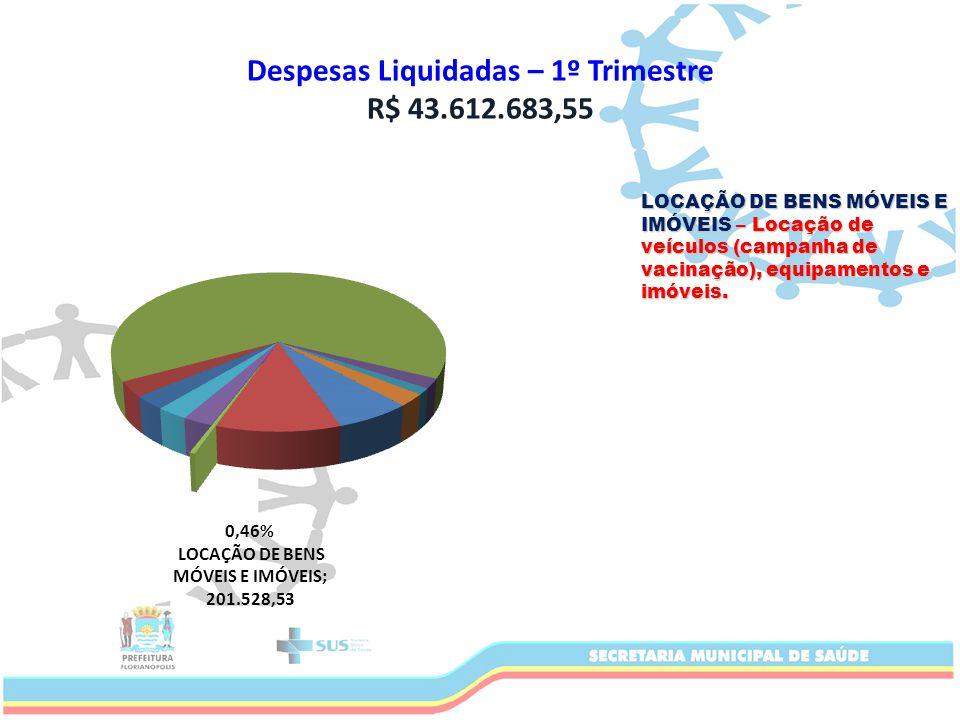 Despesas Liquidadas – 1º Trimestre R$ 43.612.683,55 LOCAÇÃO DE BENS MÓVEIS E IMÓVEIS – Locação de veículos (campanha de vacinação), equipamentos e imóveis.