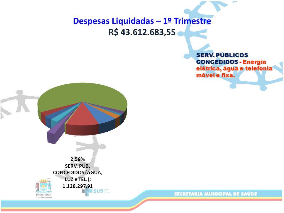 Despesas Liquidadas – 1º Trimestre R$ 43.612.683,55 SERV.