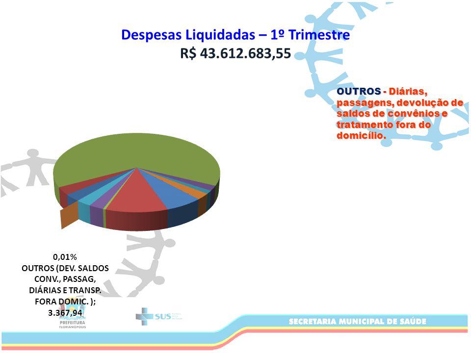 Despesas Liquidadas – 1º Trimestre R$ 43.612.683,55 OUTROS - Diárias, passagens, devolução de saldos de convênios e tratamento fora do domicílio.