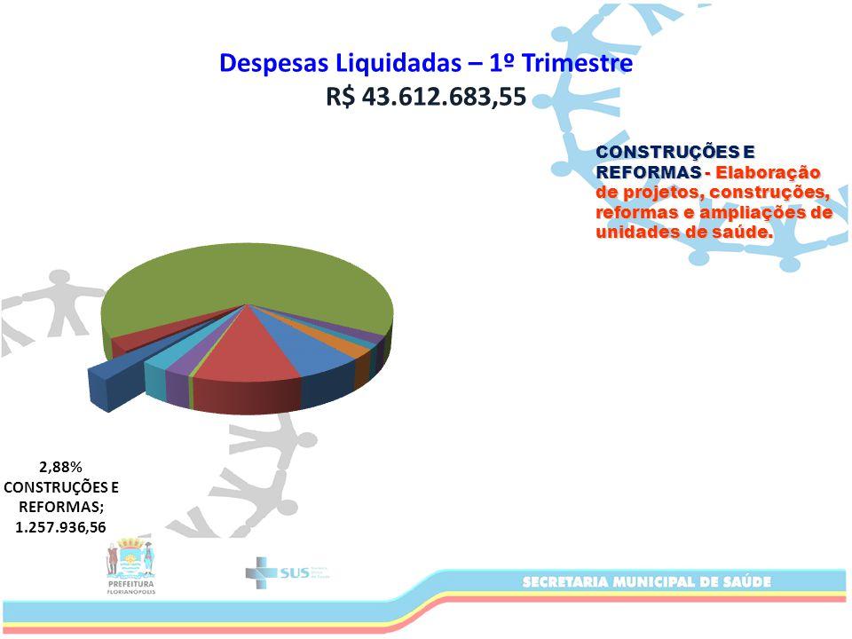 Despesas Liquidadas – 1º Trimestre R$ 43.612.683,55 CONSTRUÇÕES E REFORMAS - Elaboração de projetos, construções, reformas e ampliações de unidades de saúde.
