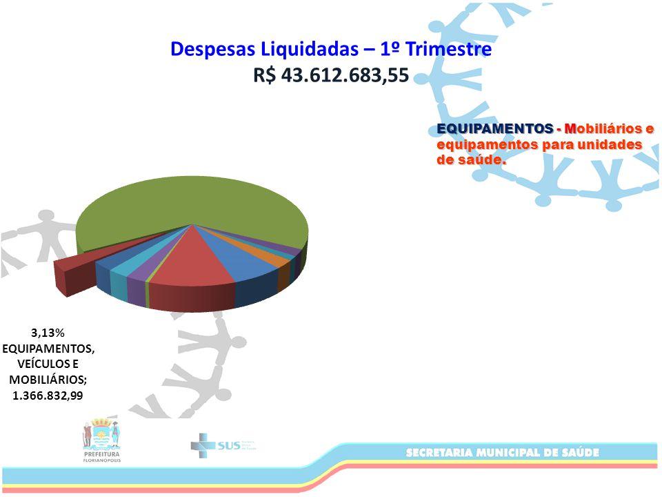 Despesas Liquidadas – 1º Trimestre R$ 43.612.683,55 EQUIPAMENTOS - Mobiliários e equipamentos para unidades de saúde.