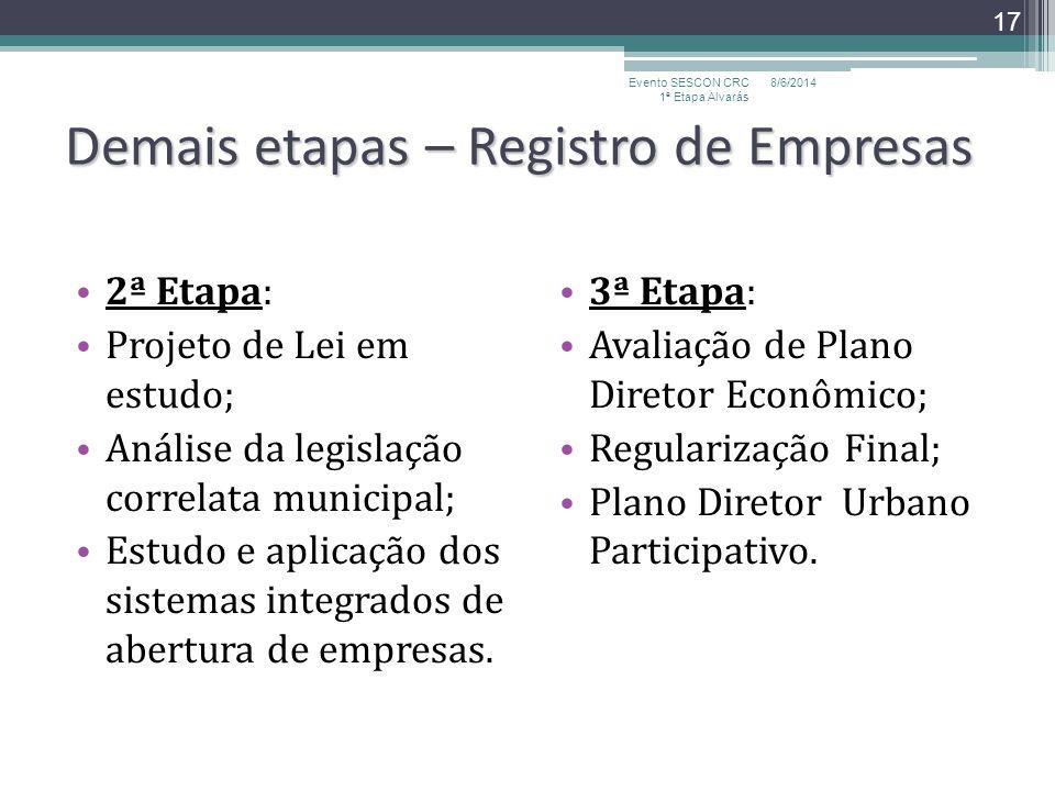 Demais etapas – Registro de Empresas 2ª Etapa: Projeto de Lei em estudo; Análise da legislação correlata municipal; Estudo e aplicação dos sistemas in